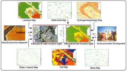 Natural Resource Mapping & Management