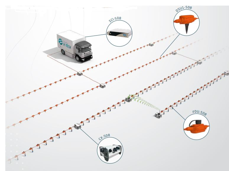 LAND DATA ACQUISITION SYSTEM